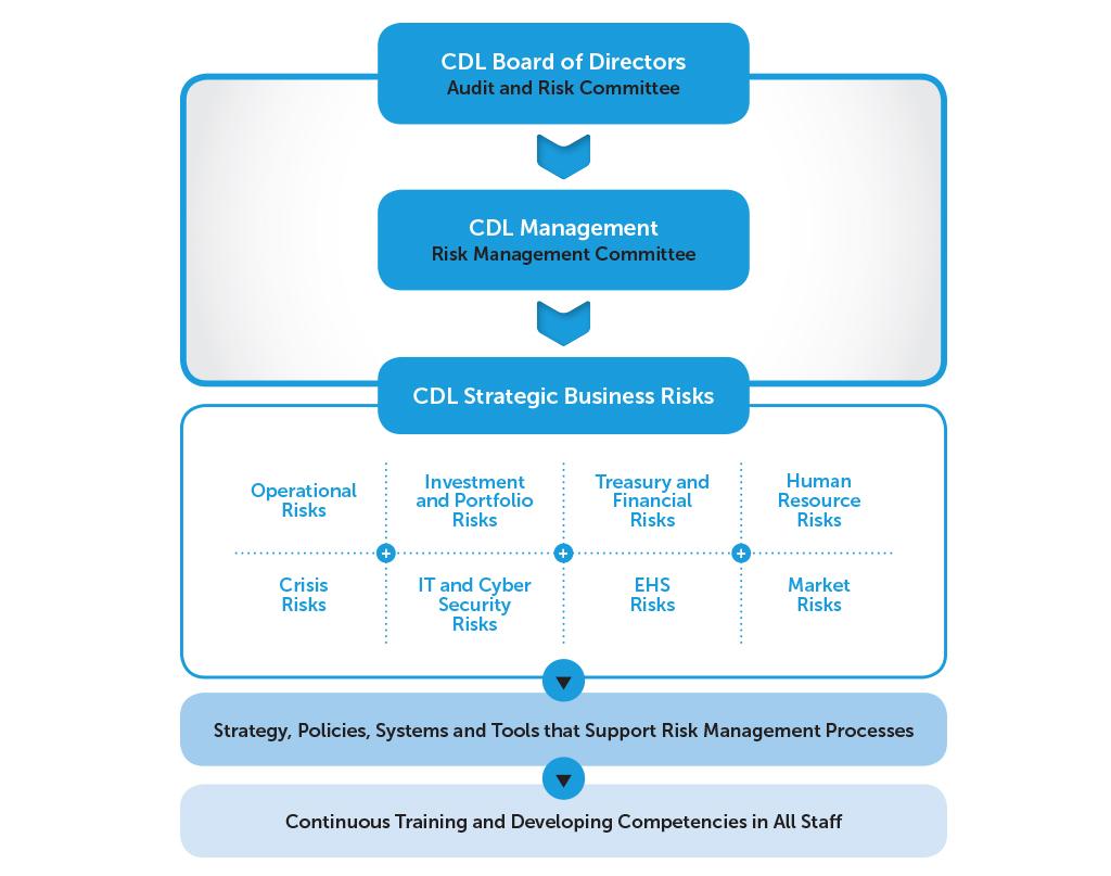 Risk Management City Developments Limited - Types of risk management